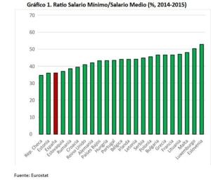 Gráfico del ratio del salario mínimo medio