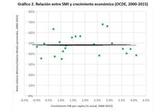grafico-relacion-smi-crecimiento-ocde_ediima20161207_0561_19